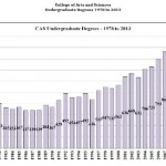 CAS graduation rates, student credit hours reach 'historical' highs